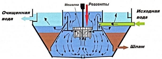 Чем удалить жир в канализационных трубах: промышленные и народные средства