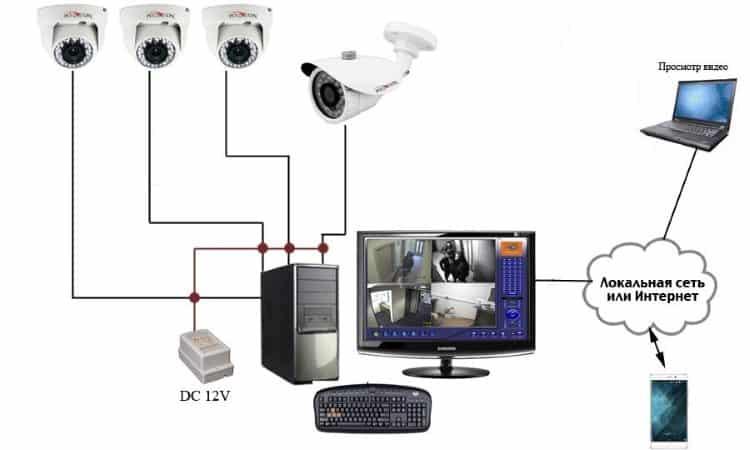 Системы видеонаблюдения: что это такое, основные виды, критерии выбора