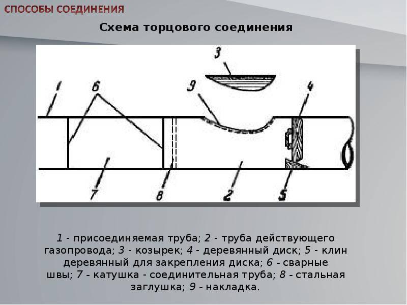Как врезаться в газовую трубу своими руками: видео, пошаговая инструкция