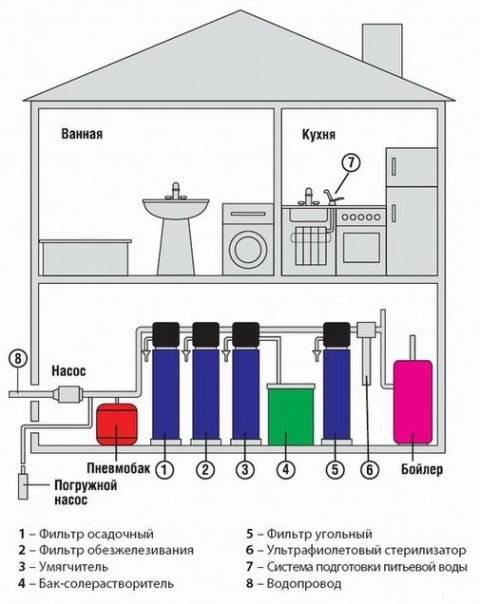 Как выбрать фильтр для воды: какой выбрать для очистки, очиститель воды под мойку для дома, системы очистки питьевой воды для квартиры