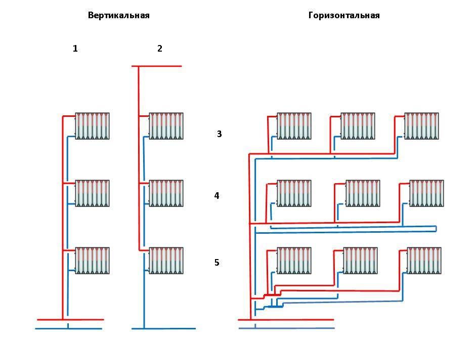 Схема однотрубного отопления частного дома закрытого типа на примерах
