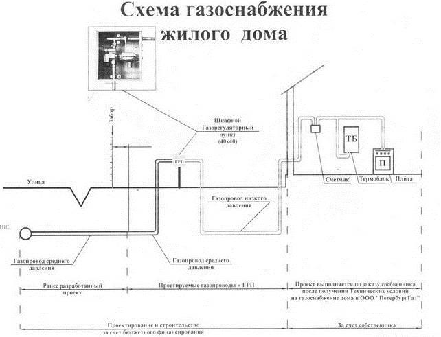 Газовая труба на участке: какие ограничения есть для газопровода