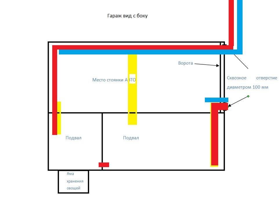 Обустройство вентиляции погреба с двумя трубами: схема, оборудование и монтаж