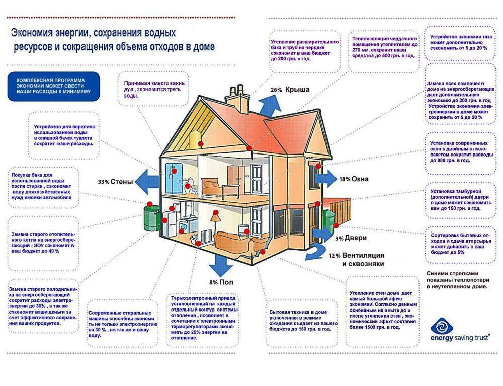 Как можно сэкономить на отоплении квартиры?