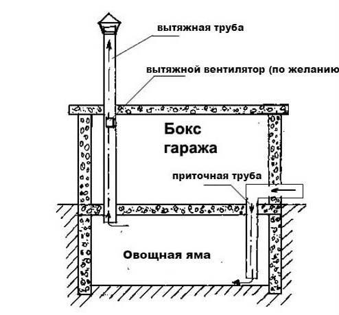 Вентиляция в гараже своими руками: правила, разновидности и особенности, инструкция по созданию