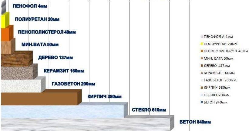 Безопасен ли пенополистирол как утеплитель – можно ли утеплять стены внутри помещения