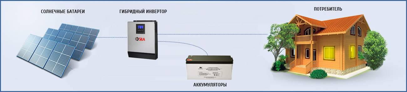 Инвертор для солнечных батарей: виды техники для преобразования тока