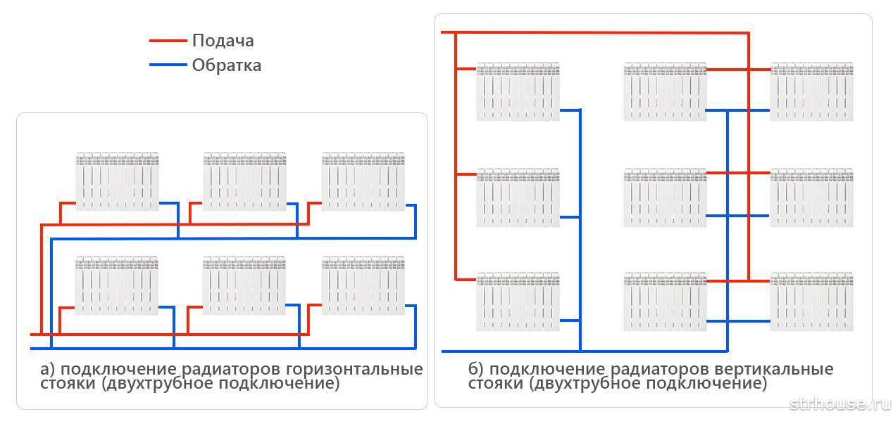 Оптимальная разводка отопления в частном доме: сравнение всех типовых схем