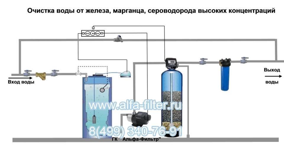 Анализ воды из скважины: на какие показатели делать и лабораторная проверка качества жидкости для питья или самостоятельно в домашних условиях
