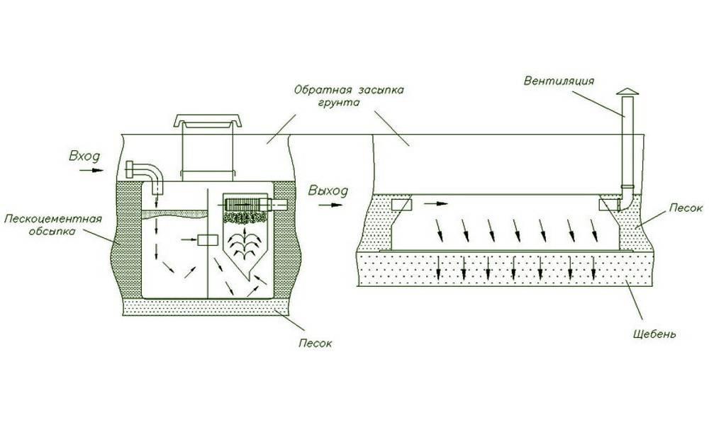 Установка септика танк: монтаж своими руками, как устроен, схема, обслуживание, инструкция по установке