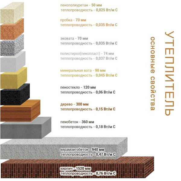 Теплопроводность материалов. как считают? сравнительная таблица на сайте недвио