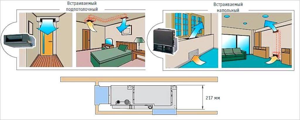 Где установить кондиционер в квартире, в частном доме: правила, нормы, особенности