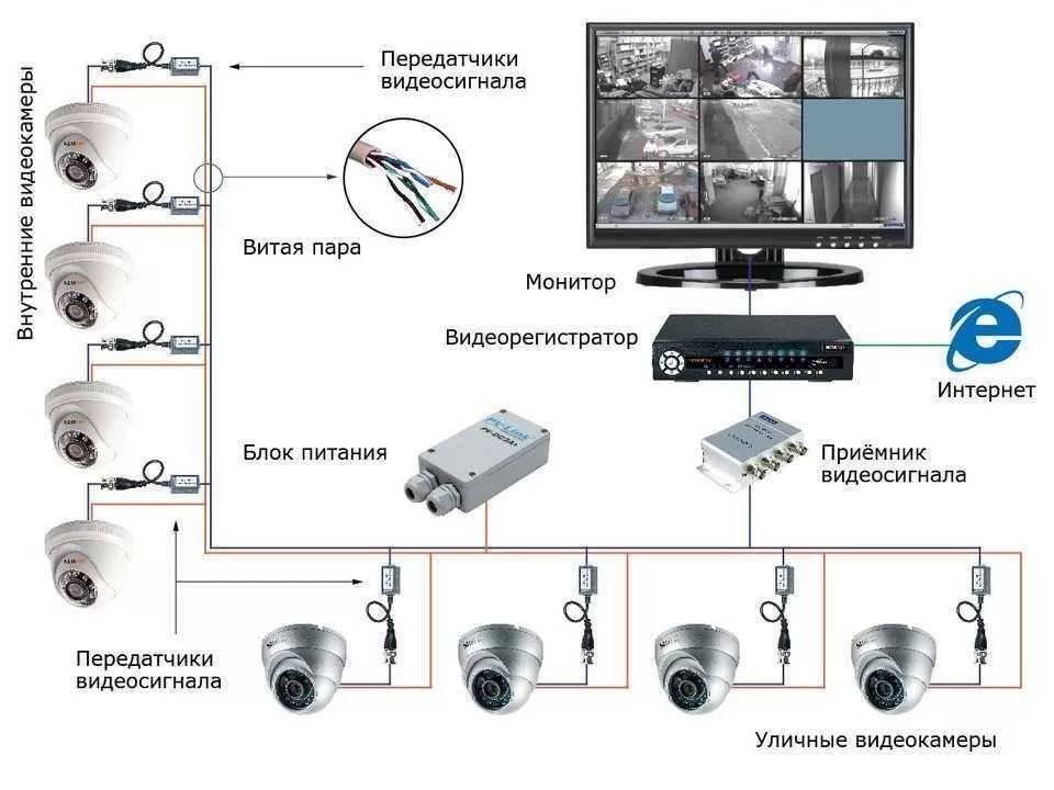 Готовые комплекты видеонаблюдения для квартиры, частного дома, дачи: что входит в комплект, как выбрать, какие лучше