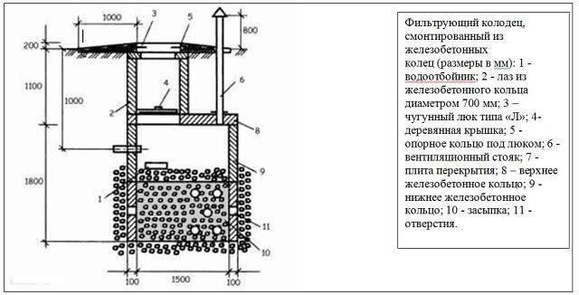 Фильтрационный колодец: виды, особенности монтажа | гидро гуру