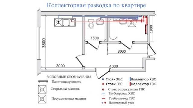 Как правильно произвести сантехническую разводку труб в квартире
