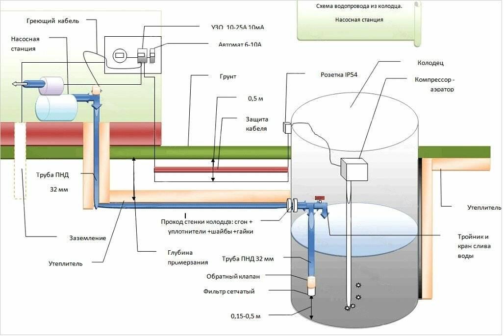 Летний водопровод на даче: устройство, инструменты, материалы и этапы монтажа