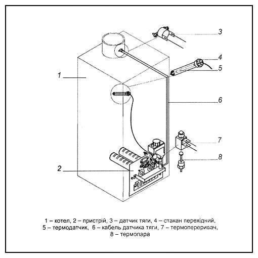 Датчик тяги газового котла: принцип работы, проверка работоспособности. как работает датчик тяги газового котла?