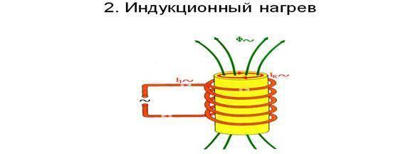 Индукционная печь из сварочного инвертора своими руками - steelfactoryrus.com