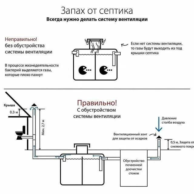Вентиляция в частном доме своими руками – схемы систем вентиляции воздуха, монтаж и устройство