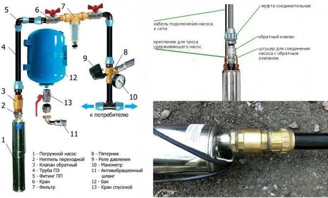 Замена насоса в скважине: как правильно заменить насосное оборудование на новое