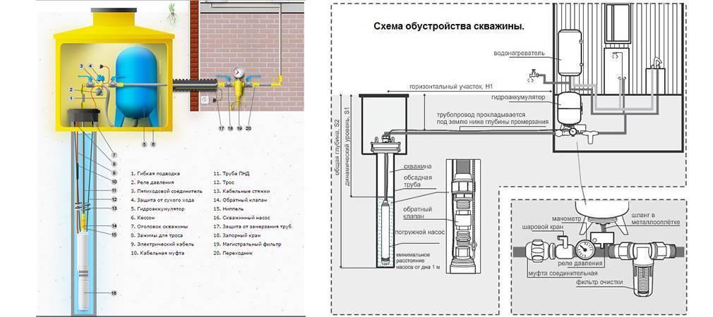 Схемы разводки водоснабжения в частном доме своими силами