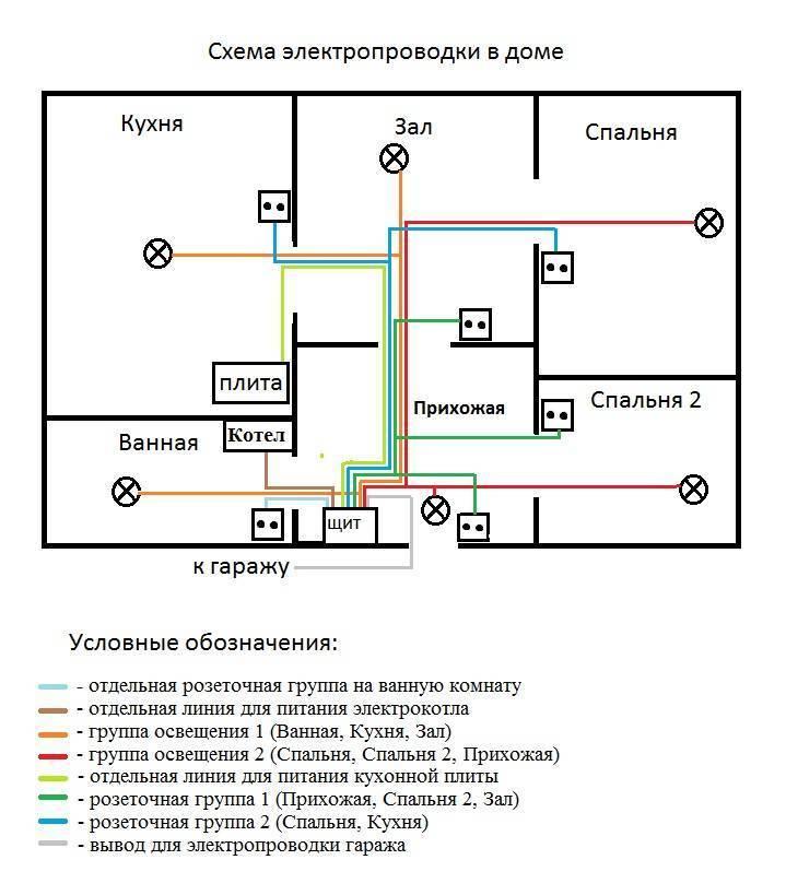 Проводка в деревянном доме своими руками – пошаговая инструкция монтажа электропроводки