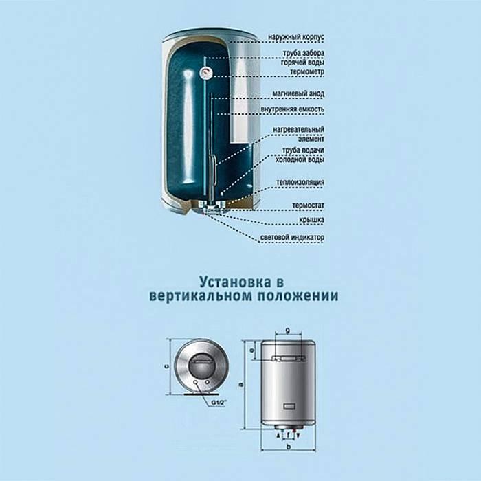 Рейтинг накопительных водонагревателей на 50 литров 2021 года: топ-15 лучших моделей