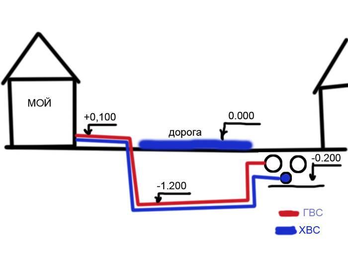 Подключение частного дома к центральной канализации