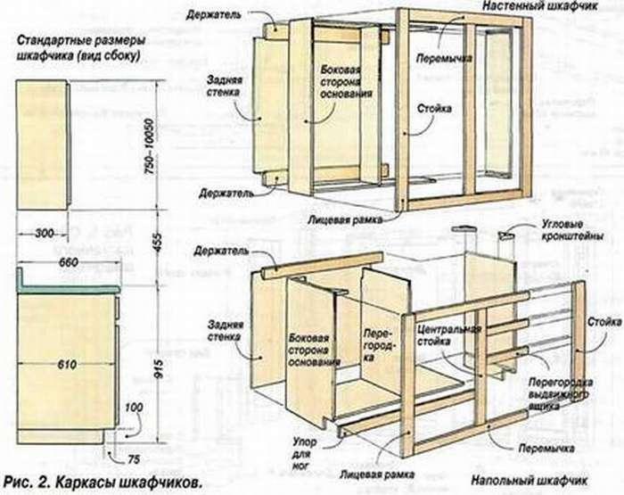 Шкаф-купе своими руками, материалы, расчеты, изготовление пошагово