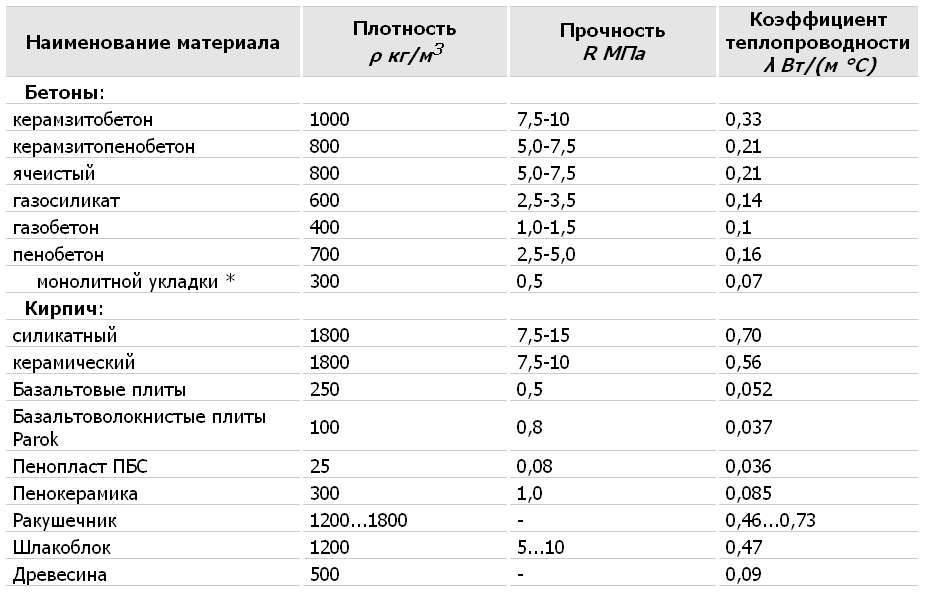 Таблица теплопроводности строительных материалов, рекомендации
