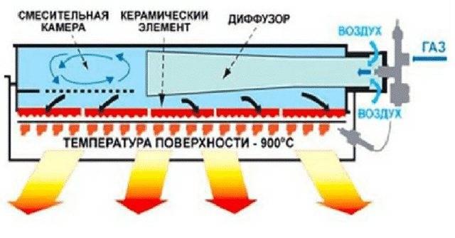 Виды инфракрасных обогревателей и их технические характеристики