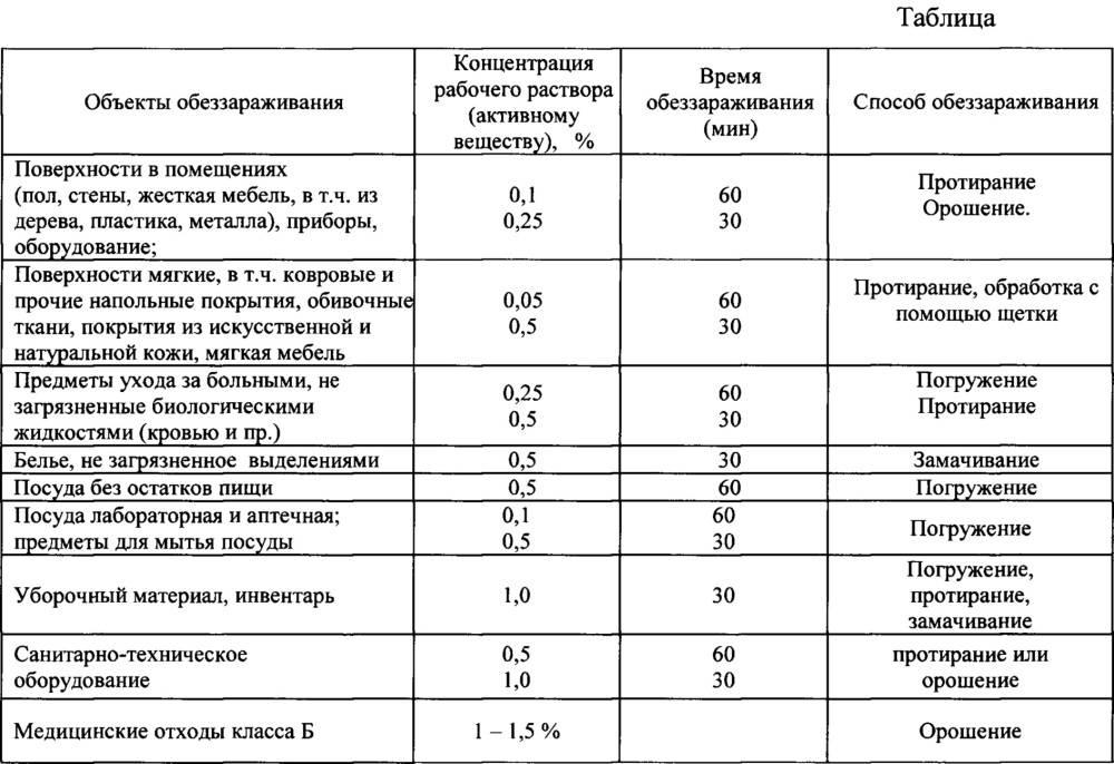 Дезинфекция колодца: разбор способов и обзор профилактики