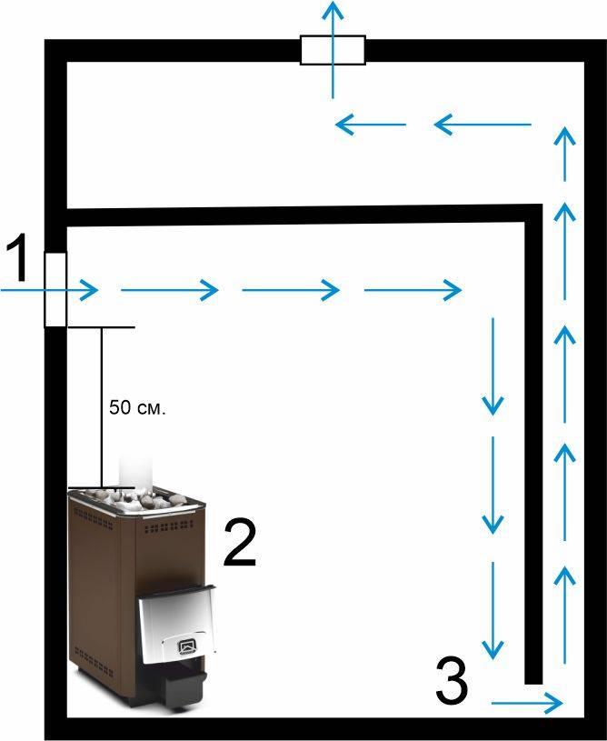 Естественная вентиляция в бане: схемы устройства + пошаговые инструкции