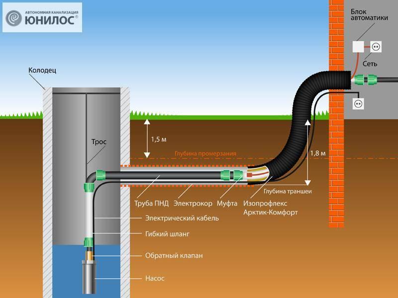 Какие трубы лучше для скважины на воду - выбираем материал и диаметр