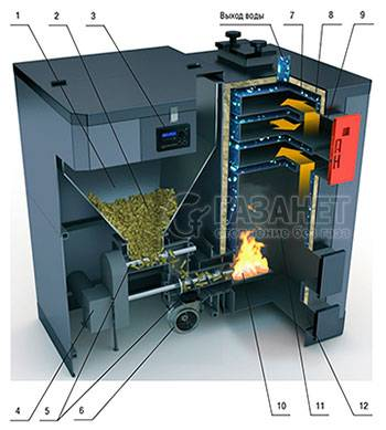 Пеллетный котел: что это такое, характеристики, плюсы и минусы, расход топлива, пеллет на малой мощности отопительного прибора