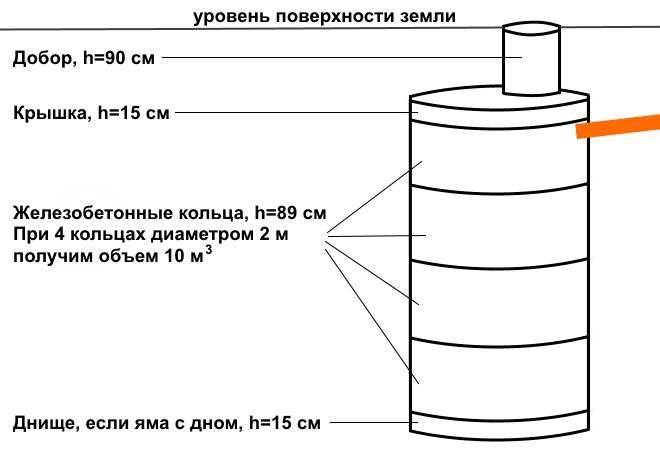Устройство выгребной ямы из бетонных колец: объясняем все нюансы