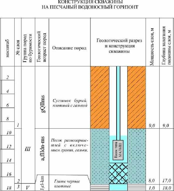 В скважине мало воды что делать pvsservice.ru