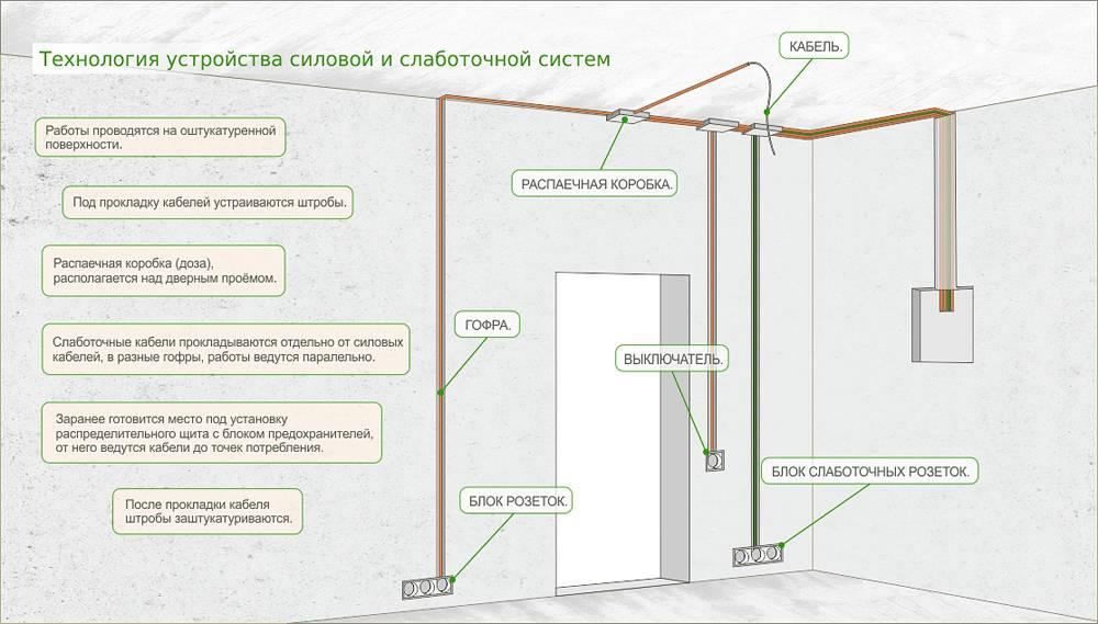 Монтаж открытой электропроводки: обзор технологии работ + разбор основных ошибок