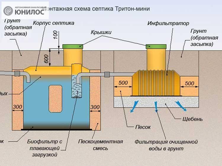 """Установка септика """"танк"""" своими руками: инструкция по монтажу и обслуживанию"""