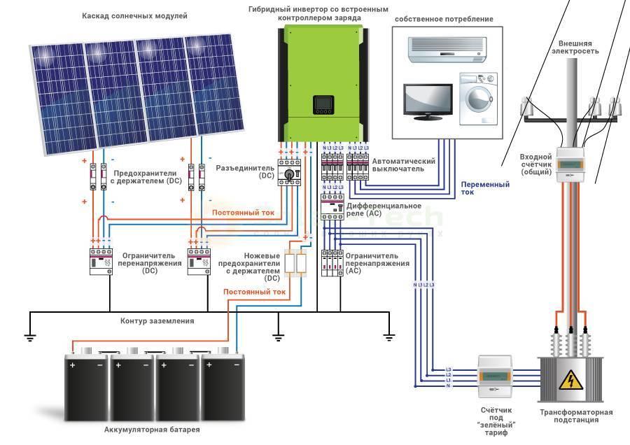Инвертор для солнечных батарей: виды солнечных инверторов, их особенности