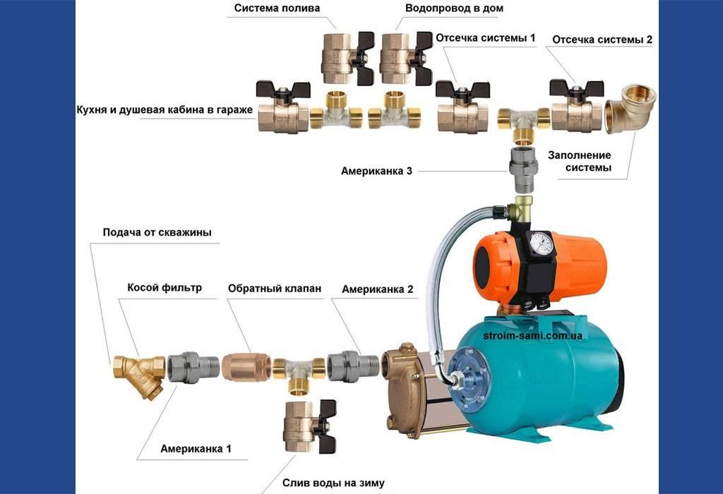 Как выбрать насосы для колодца: виды, технические характеристики | гидро гуру