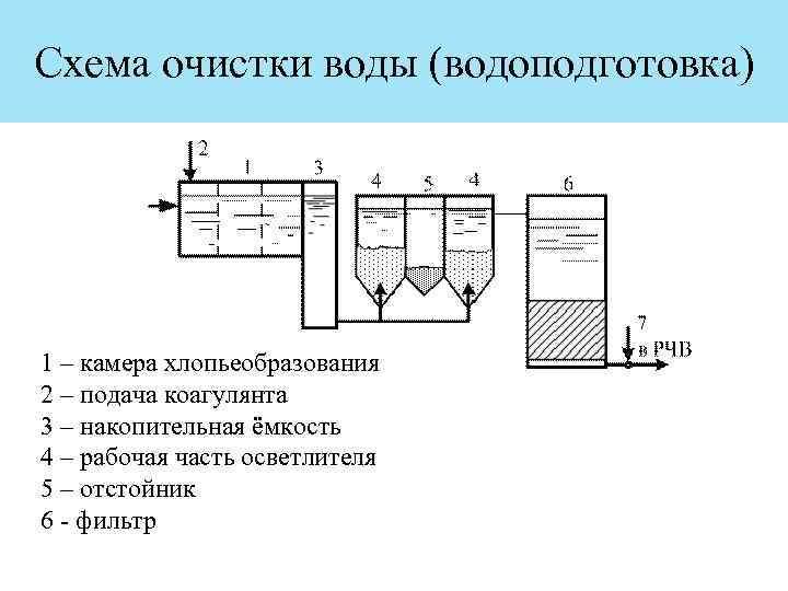 Коагулянты для очистки воды в бассейне: как выбрать + правила применения
