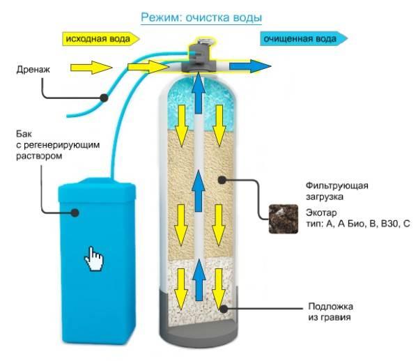 Фильтр для воды от накипи - какие системы для очистки помогут справиться с налетом в чайнике, стиральной и посудомоечной машинах
