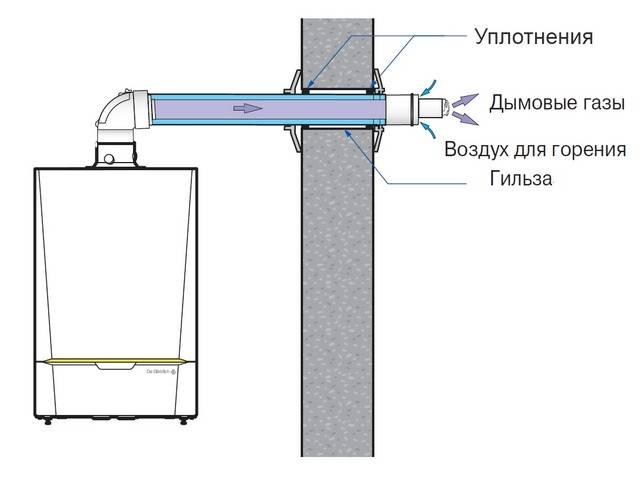Коаксиальный дымоход: принцип работы, преимущества и установка