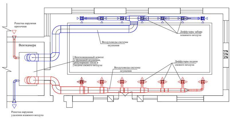 Вентиляция бассейна. онлайн расчет системы вентиляции бассейна.