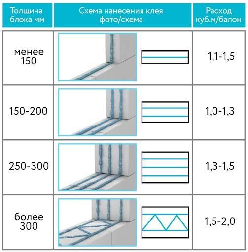Расход клея для газобетонных блоков на 1м3: как правильно расчитать
