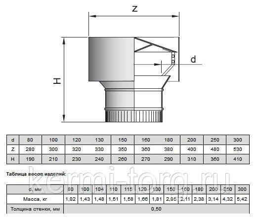 Дефлекторы для дымоходов: применение, виды, принцип работы, сборка своими руками и монтаж + чертежи