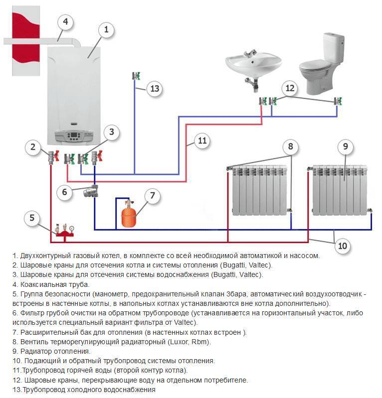 Требования и правила установки газовых котлов + схема и пошаговая инструкция