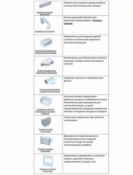 Пластиковые трубы для вентиляции - размеры, виды и цены, особенности расчета сечения и грамотного монтажа