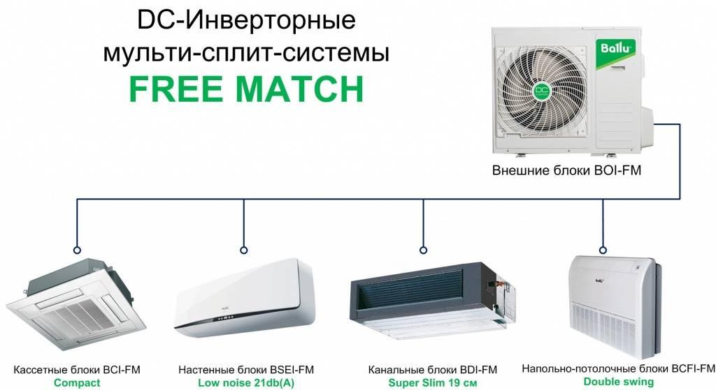 Лучшие сплит-системы до 30 000 рублей: выбор zoom. cтатьи, тесты, обзоры